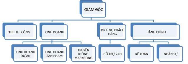 Cơ cấu tổ chức công ty